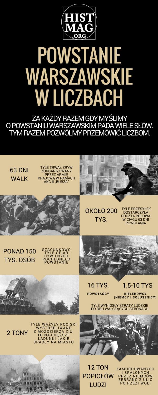 powstanie warszawskie infografika